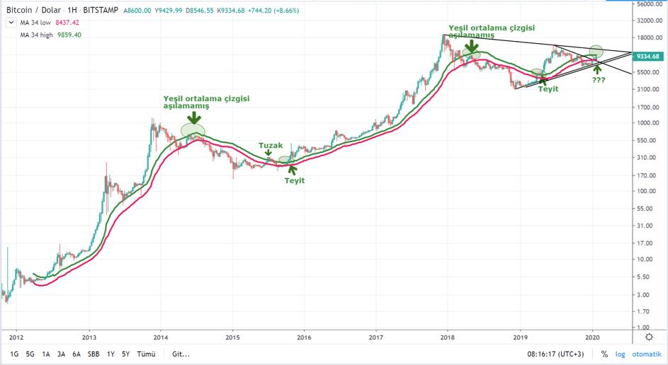 Bitcoin Teknik Analizi - 2