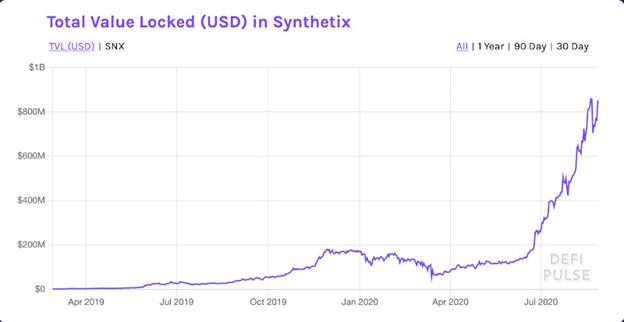 Synthetix'de kilitlenen para miktarı