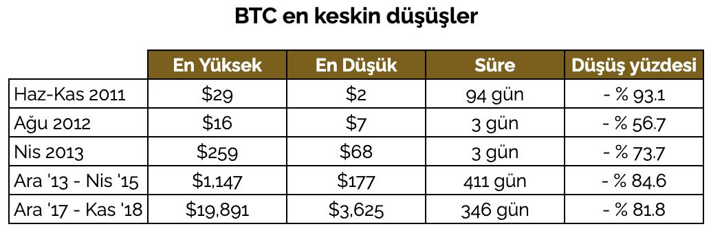 BTC'nin tarihindeki yaptığı dipler. Kaynak: coincodex