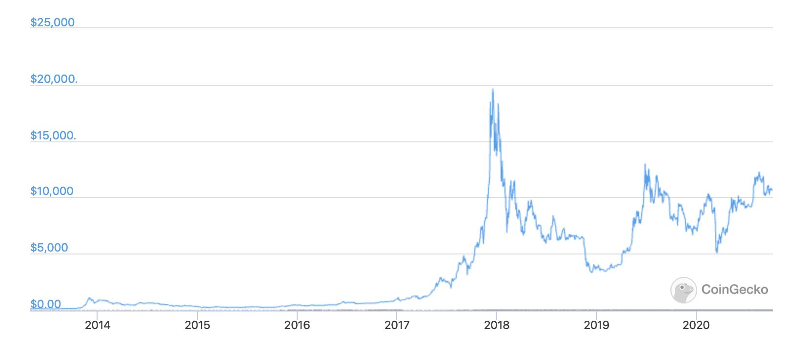 BTC price coingecko