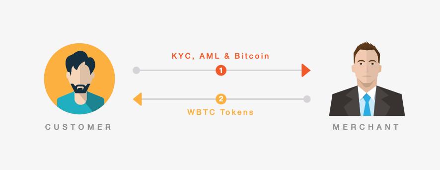 WBTC Token