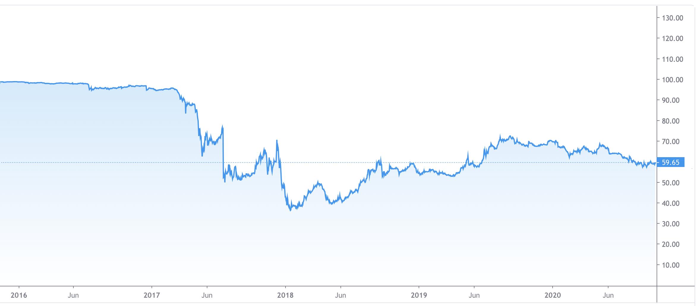 bitcoin dominance v2