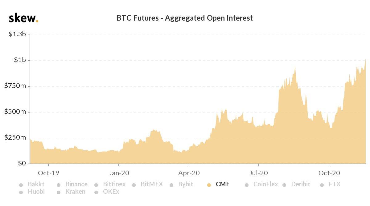 cme bitcoin acik faizi