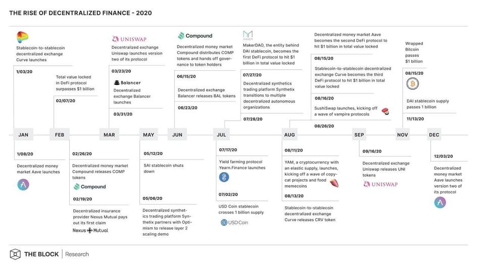 2020 yili merkeziyetsiz finans ozeti 3