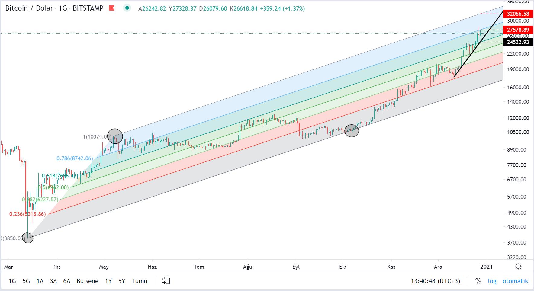 bitcoinin dolar bazinda btcusd teknik analizi 2
