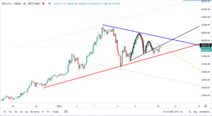 bitcoinin dolar bazinda teknik analizi 18 ocak 2021 3