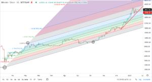 bitcoinin dolar bazinda teknik analizi 18 ocak 2021 4