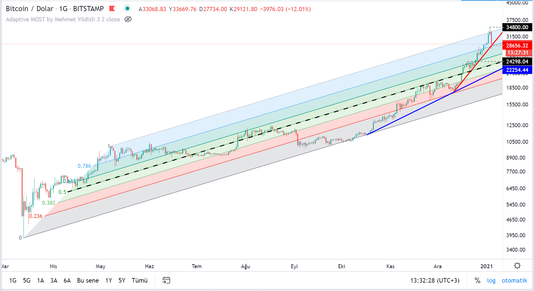 bitcoinin dolar bazinda teknik analizi 2