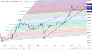 bitcoinin dolar bazinda teknik analizi 25 ocak 2021 2