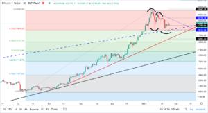 bitcoinin dolar bazinda teknik analizi 25 ocak 2021 3