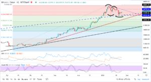 bitcoinin dolar bazinda teknik analizi 25 ocak 2021 4