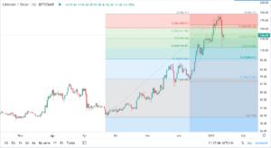 litecoinin dolar bazinda teknik analizi 13 ocak 2021 3
