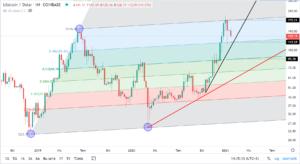 litecoinin dolar bazinda teknik analizi 4