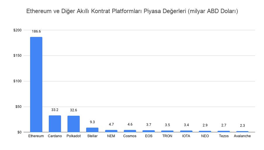 Ethereum ve diger platformlar v2