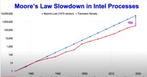 Kullan Moores Law