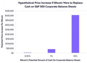ark invest bitcoin btc apple ve amazondan cok daha buyuk bir fikir 2