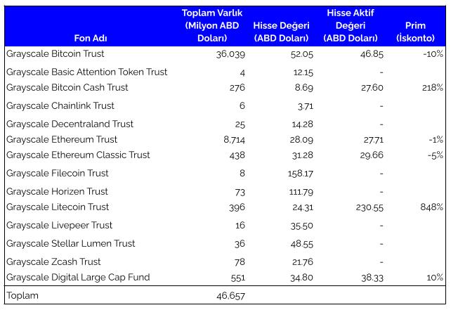 grayscale funds v2