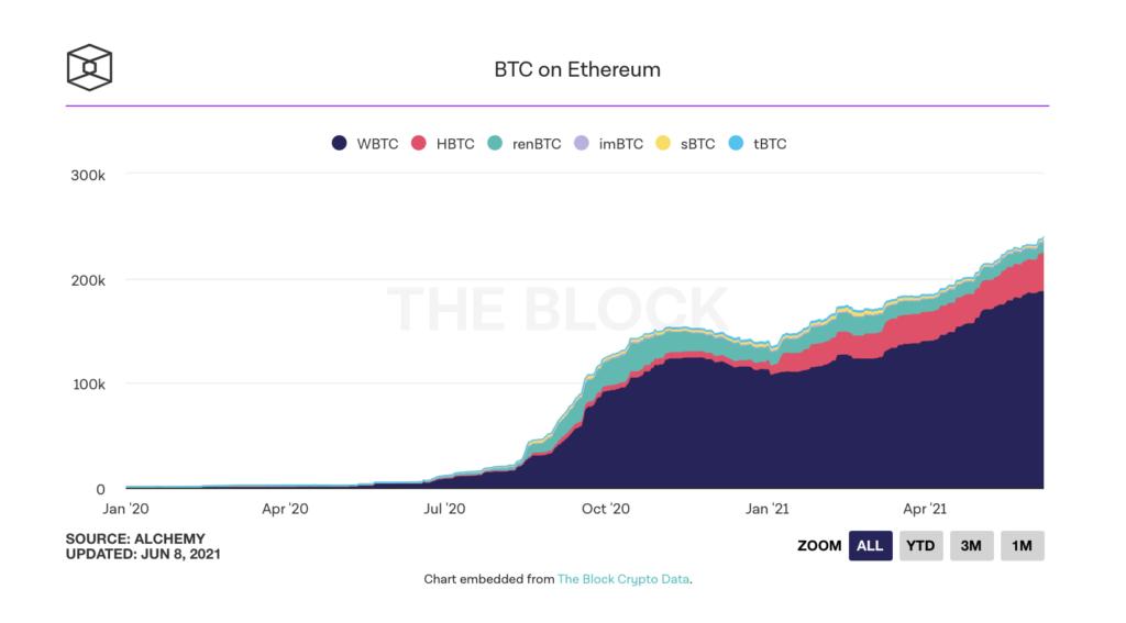 bitcoin arzinin 1 3u ethereumda tokenize edildi