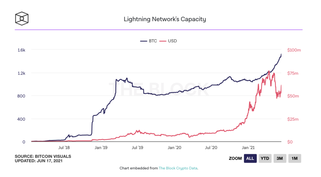 bitcoin lightning network kapasitesi 1 500 bitcoini asti 1