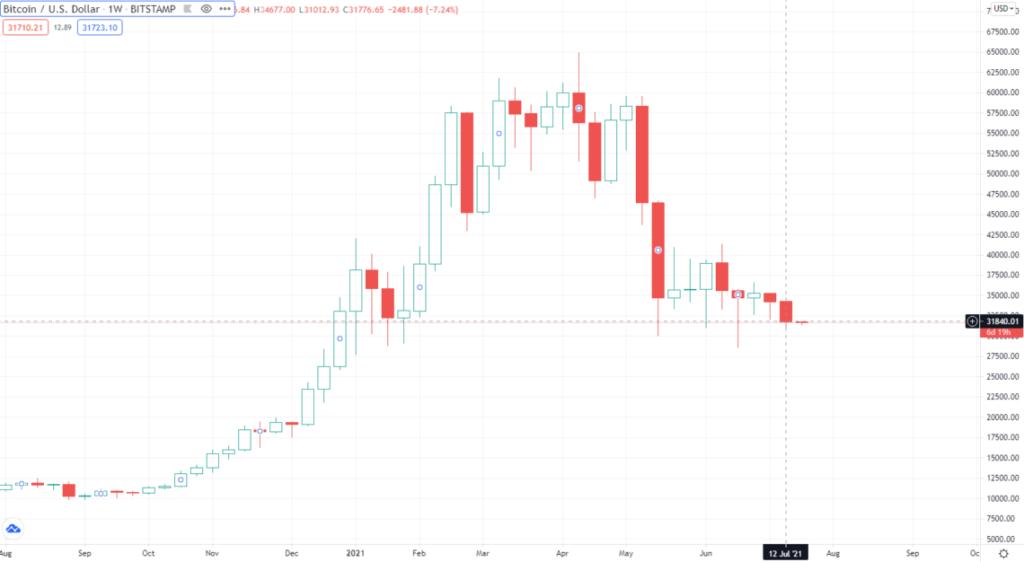 bitcoin aralik 2020den bu yana en kotu haftalik kapanisini kaydetti