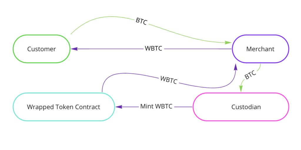 WBTC how works