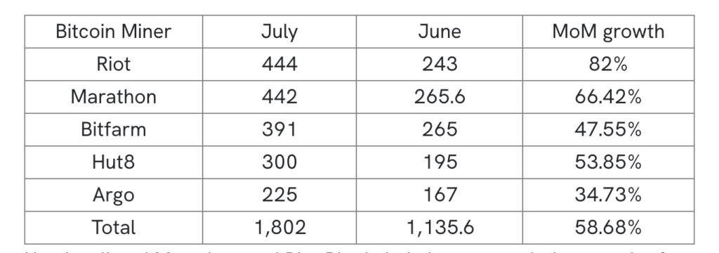 kuzey amerikali bitcoin madencilik sirketleri cin sayesinde yuzde 58 daha fazla bitcoin cikardi