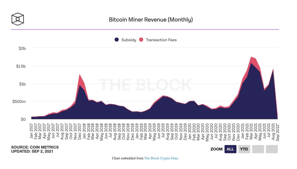 bitcoin madencileri agustos ayinda 1 41 milyar dolar gelir elde etti 3
