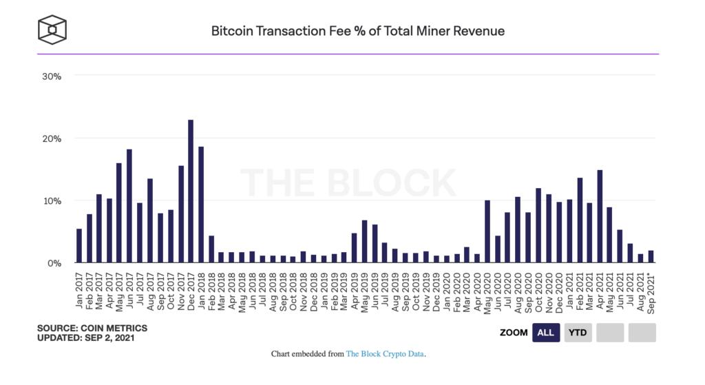 bitcoin madencileri agustos ayinda 1 41 milyar dolar gelir elde etti 4