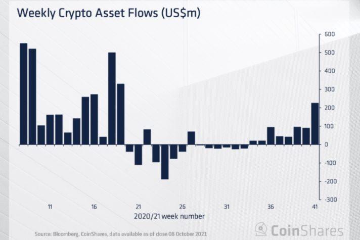 hafta boyu bitcoine 226 milyon dolarlik kurumsal giris oldu 3