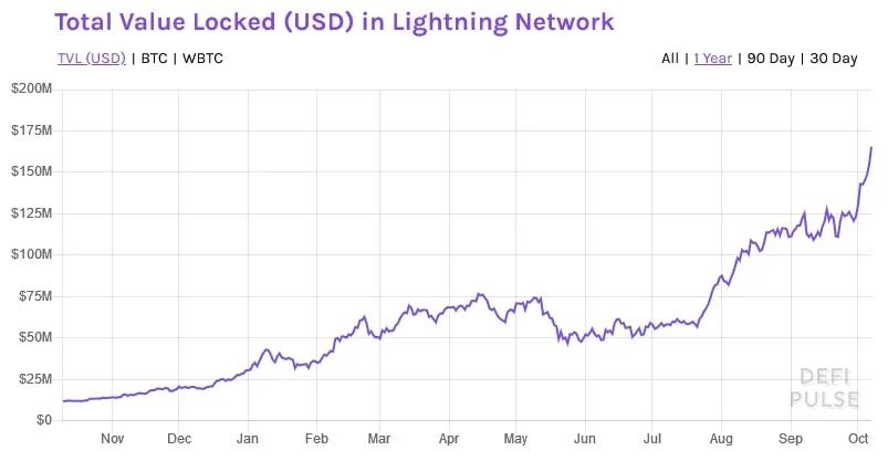 lightning networkte kilitli toplam deger yuzde 1 000 artti 2