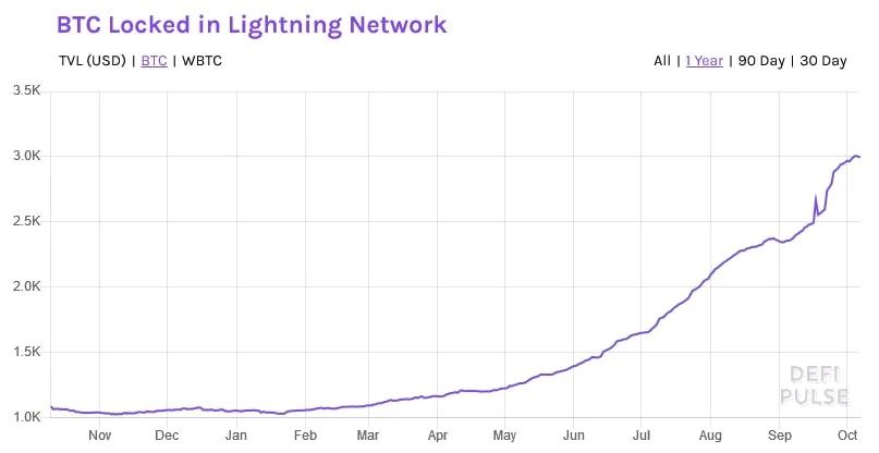 lightning networkte kilitli toplam deger yuzde 1 000 artti 3